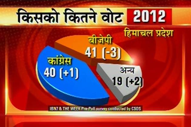हिमाचल प्रदेश में चुनावी संग्राम चरम पर है और वोटिंग में ठीक पहले आईबीएन7 के लिए सीएसडीएस ने सर्वे किया और जानने की कोशिश की कि कैसा है प्रदेश के मतदाताओं का मूड। क्या हैं उनके लिए चुनावी मुद्दे और क्या हैं राष्ट्रीय मुद्दों पर उनकी सोच।</p><p>