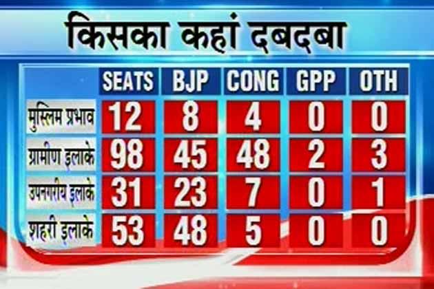 मुस्लिम प्रभाव वाली 12 में से 8 सीटों पर मोदी की जीत
