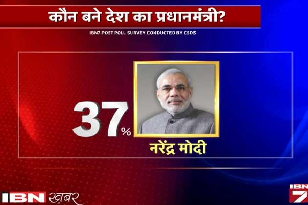 सर्वे:मोदी की आक्रामकता के आगे राहुल नाकाम