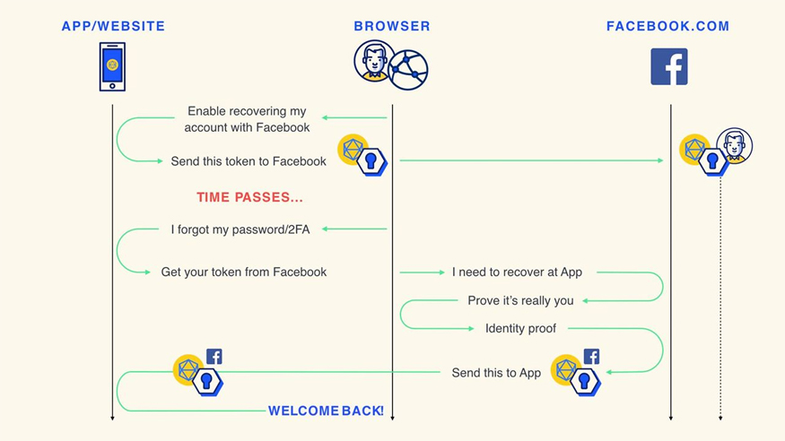 F8, Facebook Password, Password Recovery,