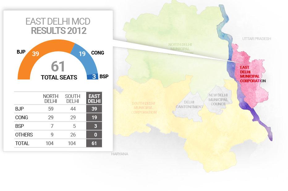 पूर्वी दिल्ली नगर निगम चुनाव 2017