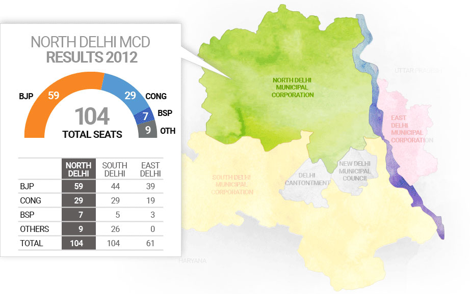उत्तरी दिल्ली नगर निगम चुनाव 2017