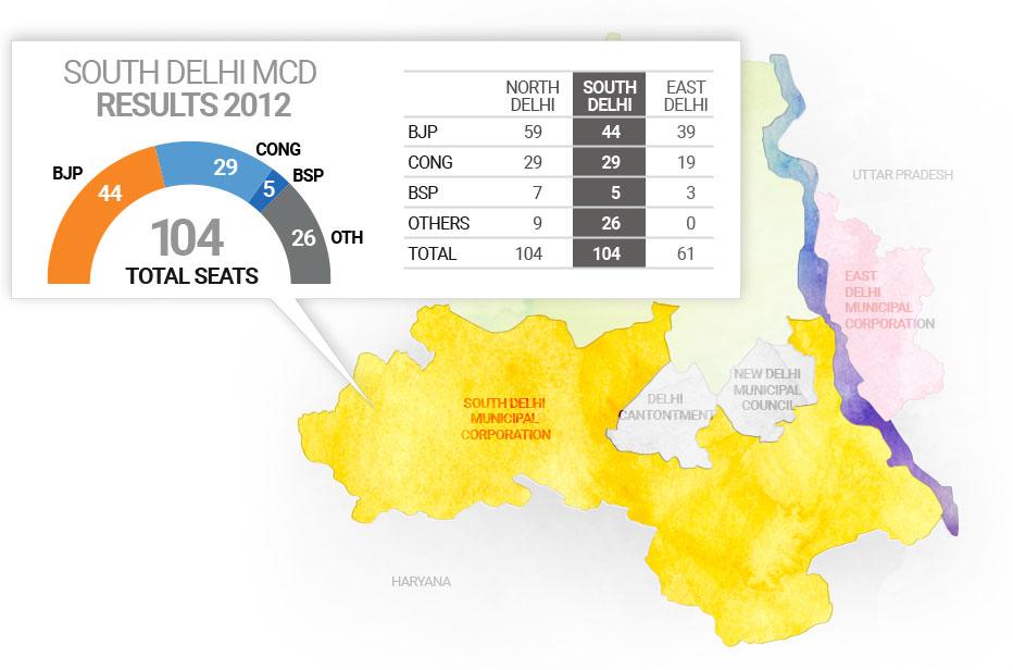 दक्षिण दिल्ली नगर निगम चुनाव 2017