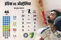 भारत vs ऑस्ट्रेलिया: एक नज़र आकड़ों पर, जानें किसका पलड़ा है भारी!
