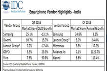 भारत के मोबाइल मार्केट पर विदेशियों का कब्जा, टॉप 5 में नहीं है कोई भारतीय कंपनी