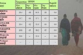 सर्दी का सितमः ग्वालियर में 3.0 तो भोपाल में 4.9 डिग्री पहुंचा पारा