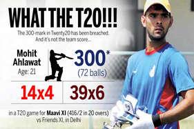 दिल्ली के इस धुरंधर के सामने धोनी और विराट भी फेल, टी20 में बना डाली ट्रिपल सेंचुरी