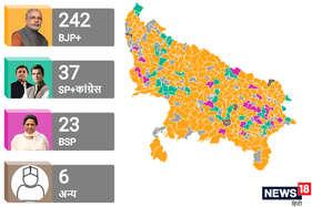 यूपी चुनाव रिजल्ट: बीजेपी ने तोड़ी शहरी पार्टी की इमेज, गांवों में ऐसे किया धमाल