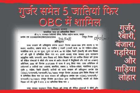 राजस्थान: SBC आरक्षण पर रोक के बाद गुर्जर समेत 5 जातियां फिर OBC में शामिल