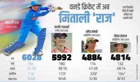 मिताली राज ने रचा इतिहास, बनी 6000 रन बनाने वाली पहली महिला क्रिकेटर