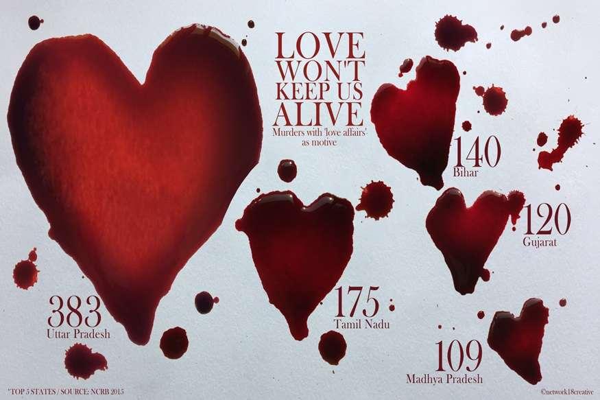 जानलेवा इश्क: प्यार के नाम पर जान लेने में सबसे आगे ये पांच राज्य