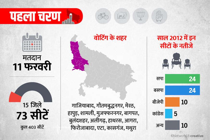 यूपी चुनाव LIVE: पहले चरण में 73 सीटों पर वोटिंग, मेरठ में सपा-बसपा समर्थक भिड़े