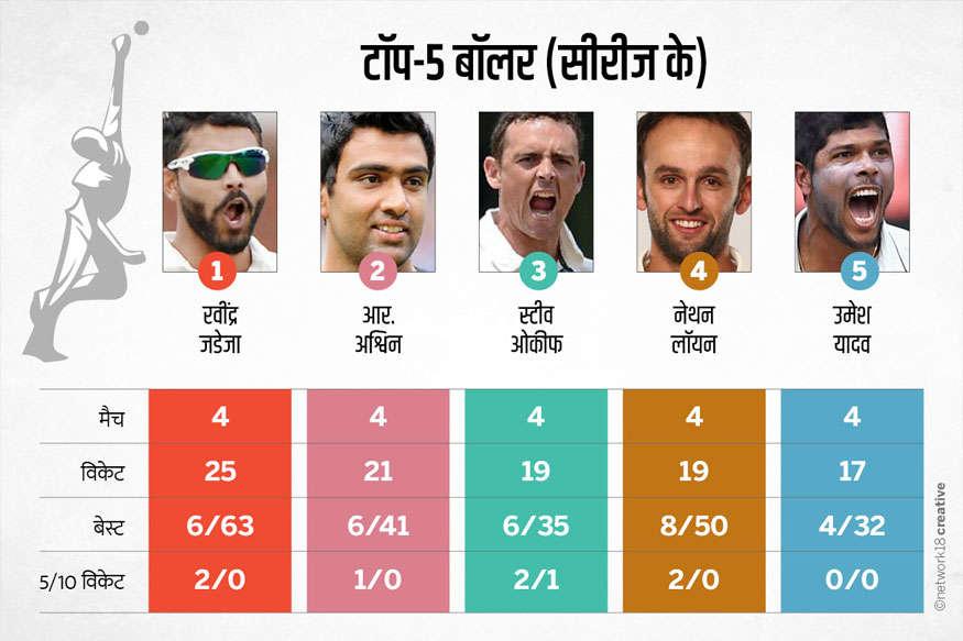 IND vs AUS सीरीज में किसने मचाया धमाल ? कुछ ऐसा है प्लेयर्स का रिपोर्ट कार्ड