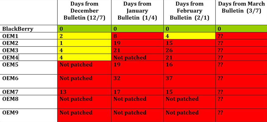Each cell shows how many days each OEM took to release patches for vulnerabilities released by Google. (Image: BlackBerry)