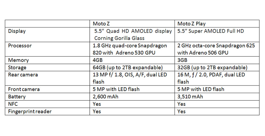 Moto Z vs Moto Z Play, Moto Z vs Moto Z Play specs, Moto Z vs Moto Z Play spec comparison, smartphones technology news
