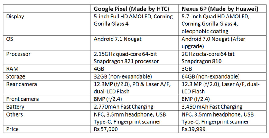 Google Pixel vs Nexus 6p, Pixel vs Nexus 6P, Google Pixel specs, Google Pixel camera, Nexus 6p SPECS, Google Pixel price, smartphones, Google Assistant, technology news
