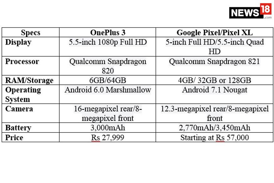 OnePlus 3 Vs Google Pixel/Pixel XL Specs.