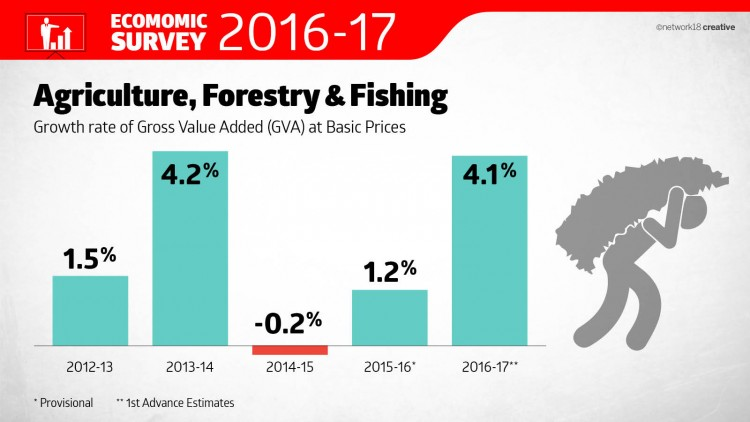 Agriculture, Forestry & Fishing