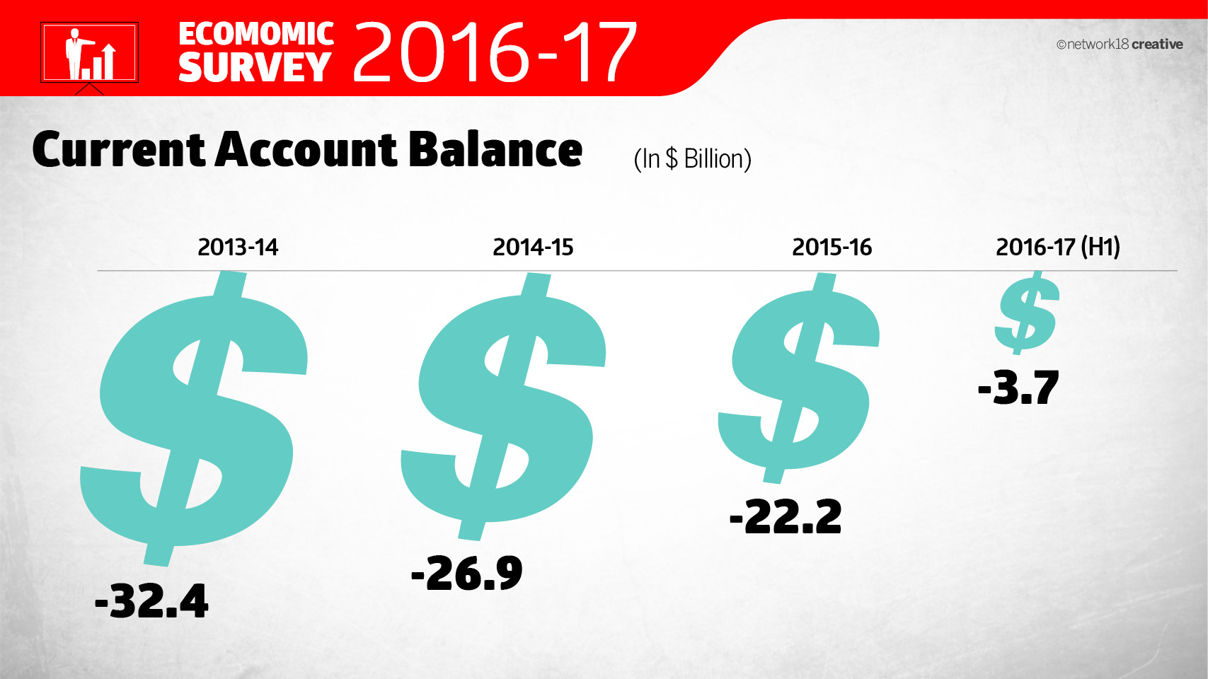 economic survey 2017 18 pdf