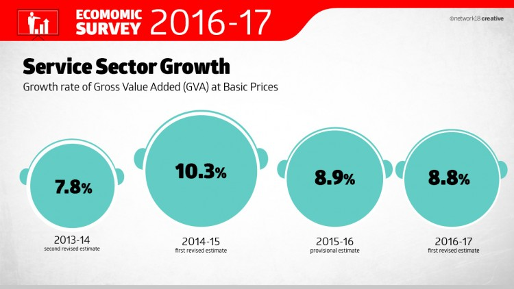 Service Sector Growth
