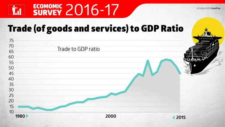Trade to GDP