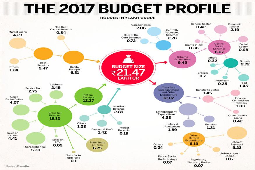 the budgetary system of bangladesh