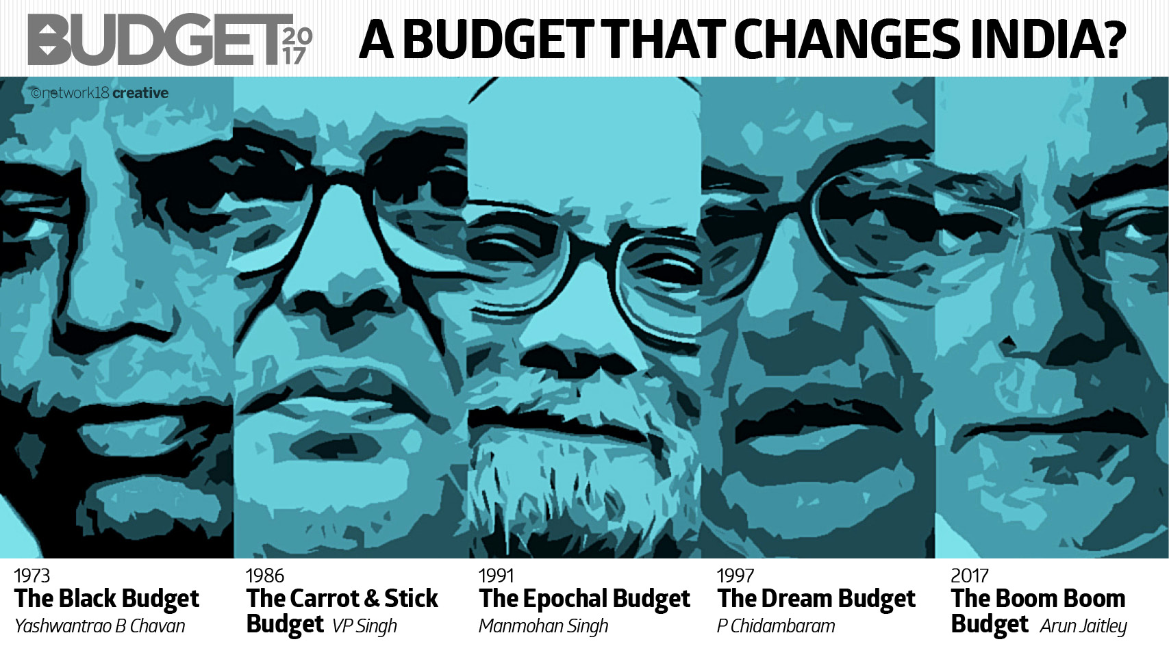 Budget the changed India (5)