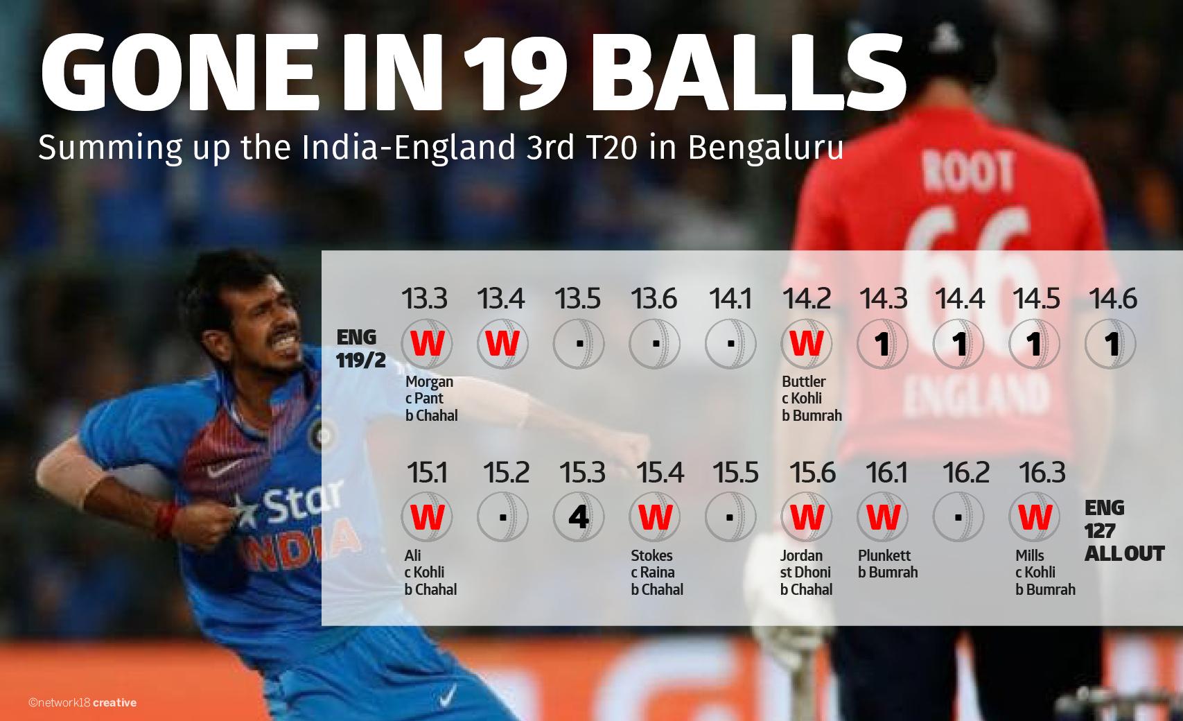 Gone in 19 balls