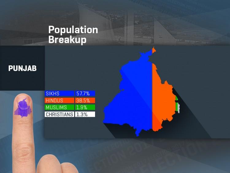 PUNJAB - SLIDE 3 - POPULATION BREAKUP