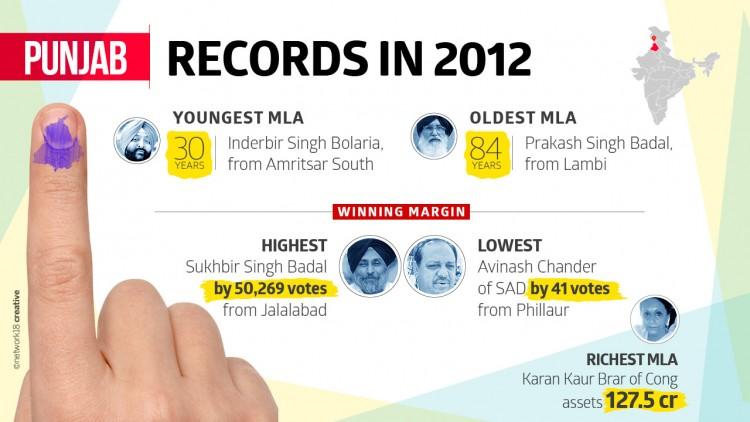 Records in Punjab Polls 2012
