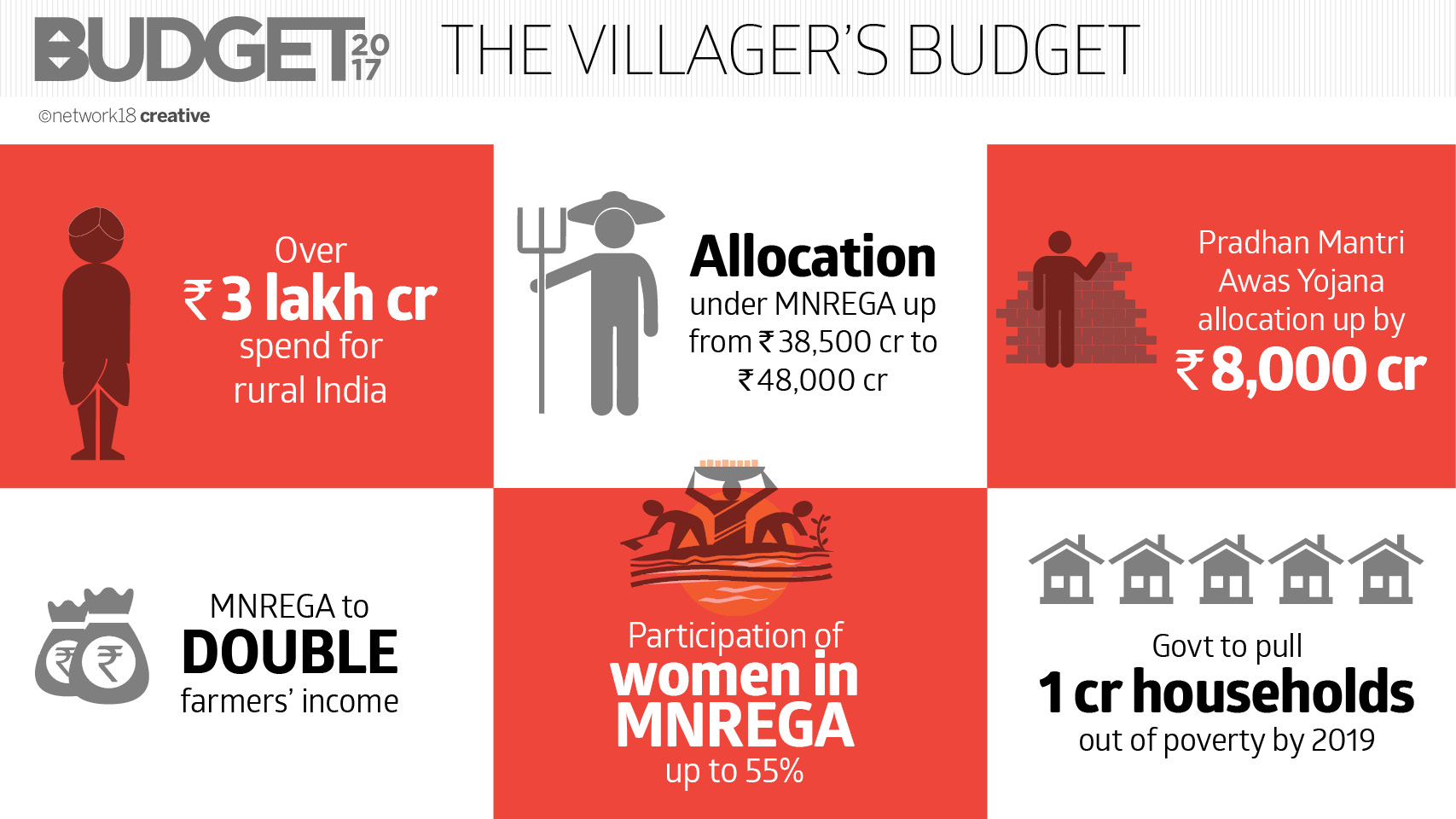 THE Villager's BUDGET_A