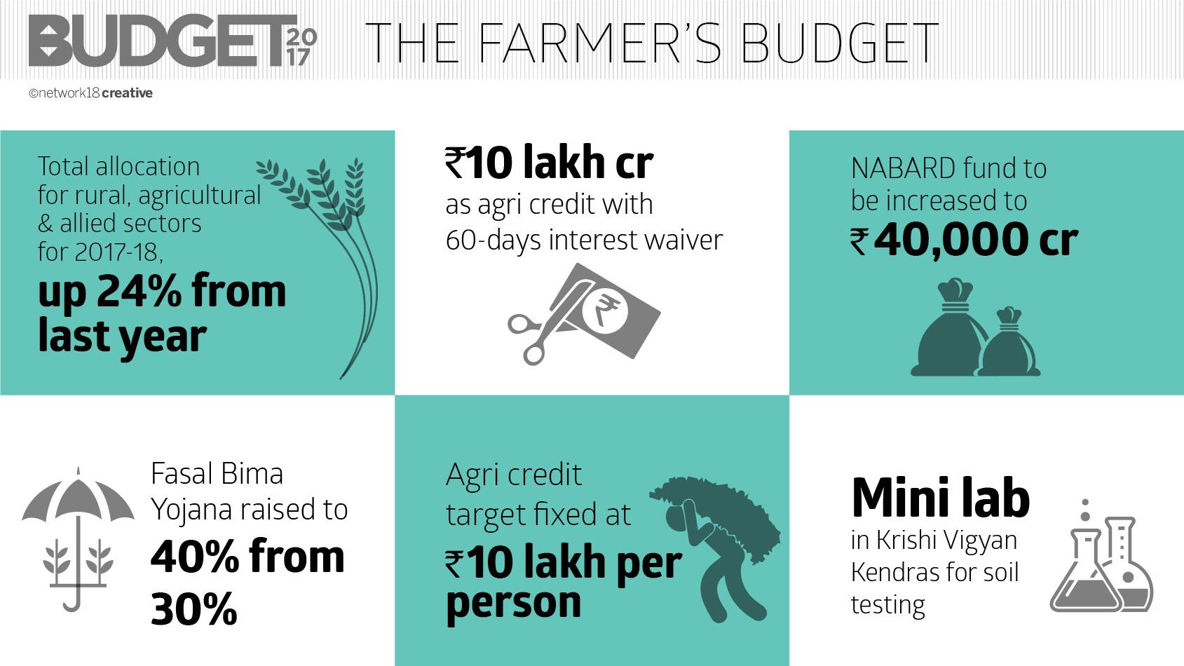 The Farmers Budget_A
