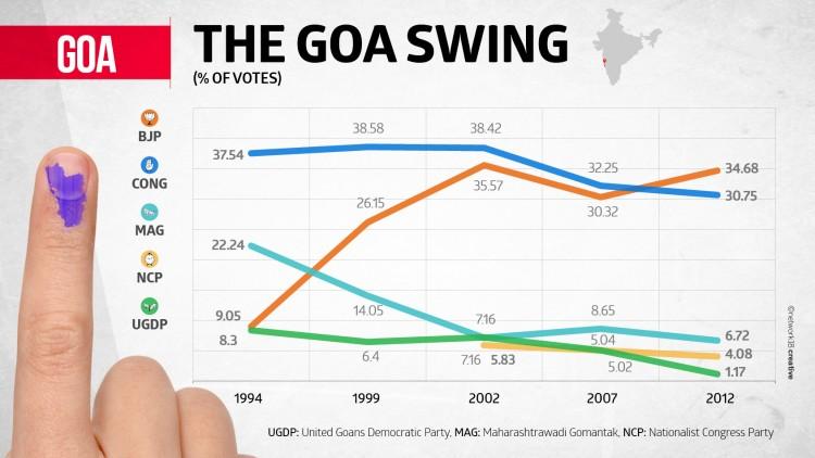 The Goa Swing