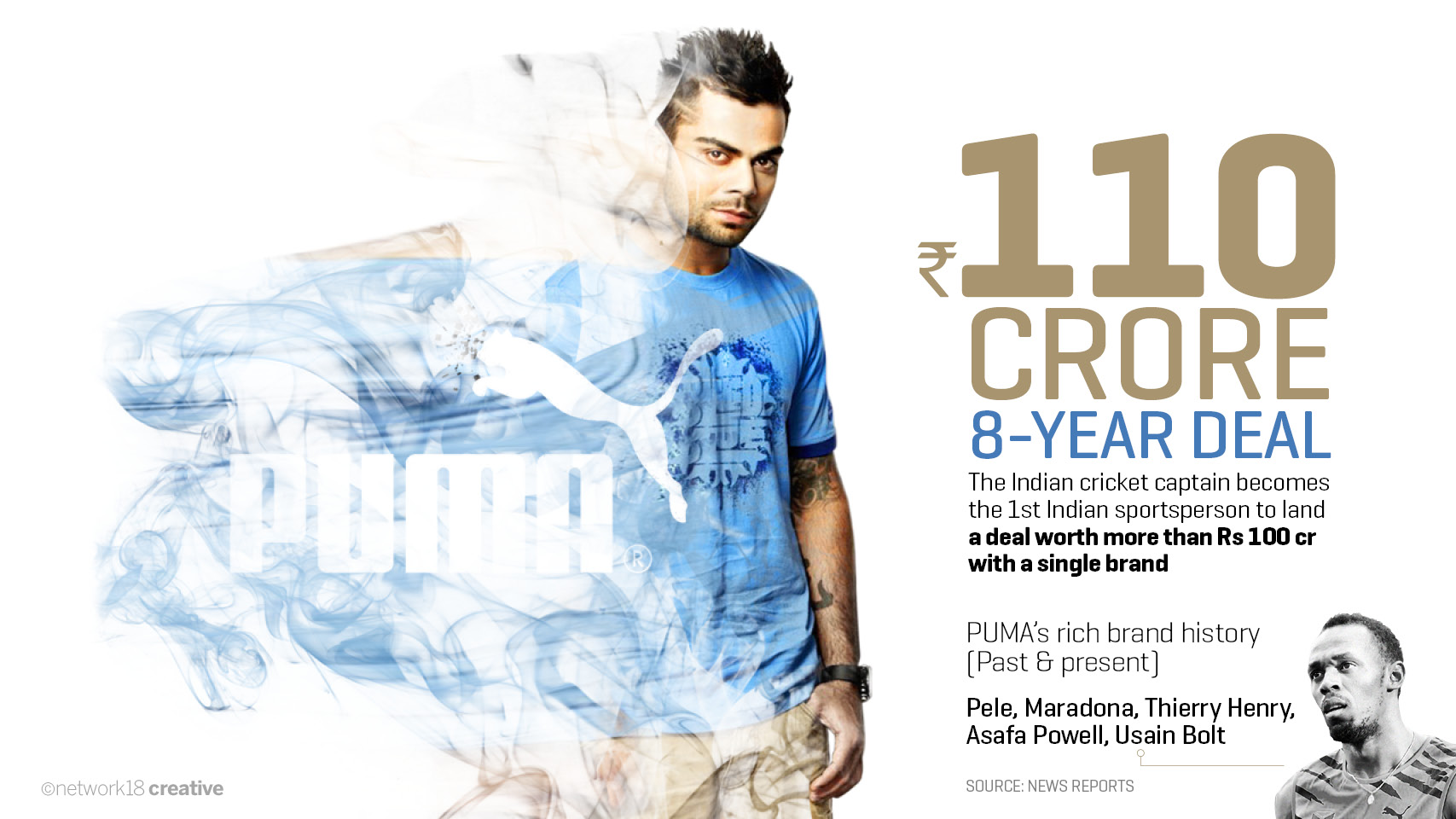 puma brand news