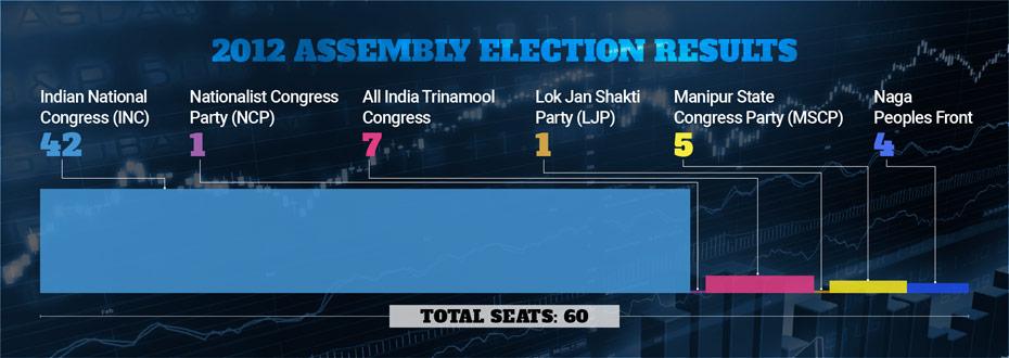 Manipur election result 2012