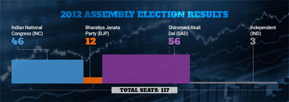 Punjab election result 2012