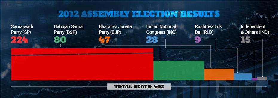 Uttar Pradesh election result 2012