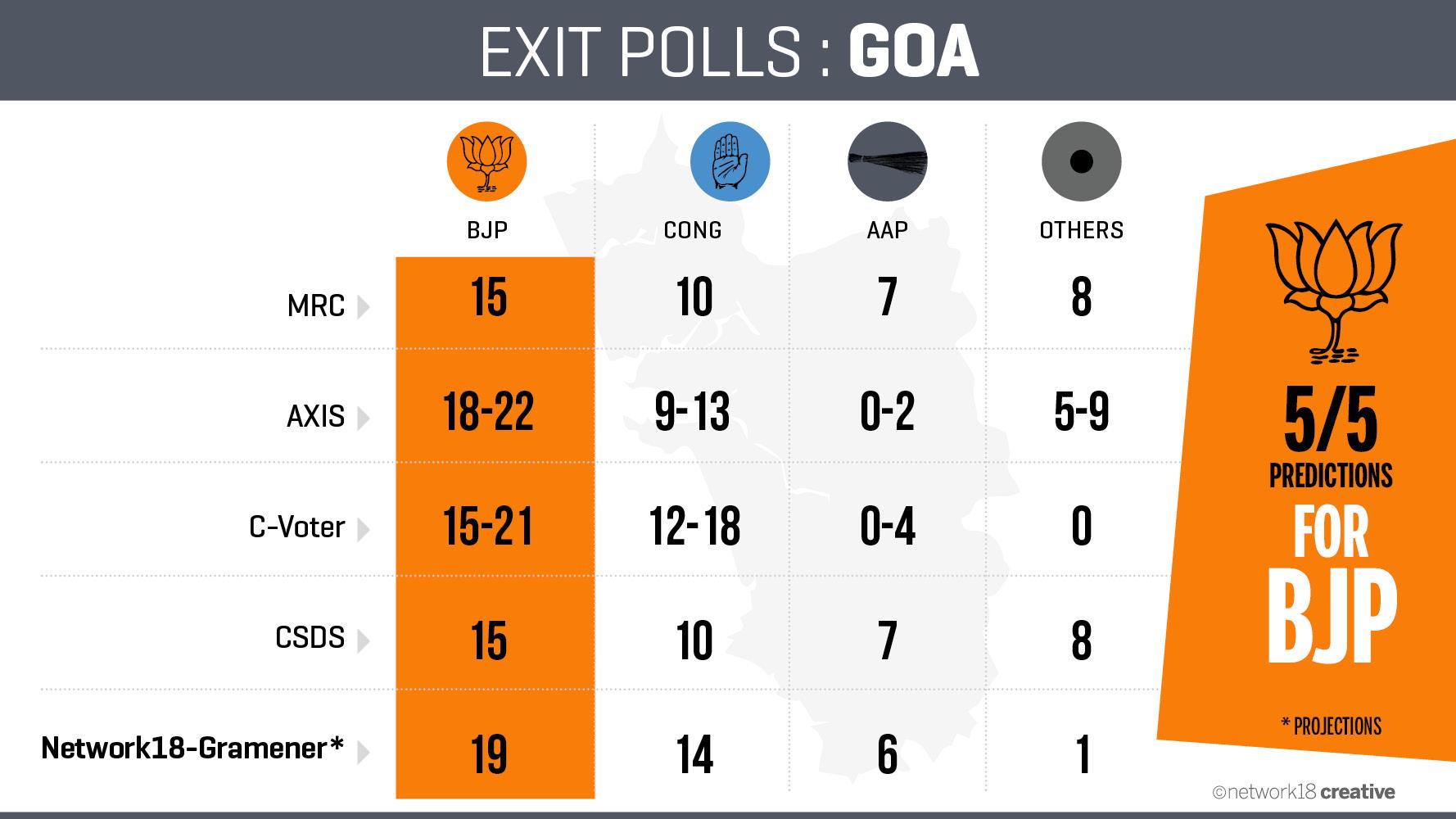 Exit Poll_Goa