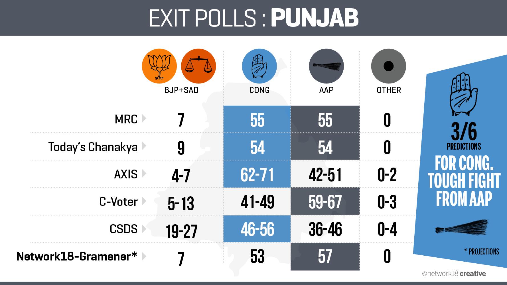 Exit Poll_PUNJAB