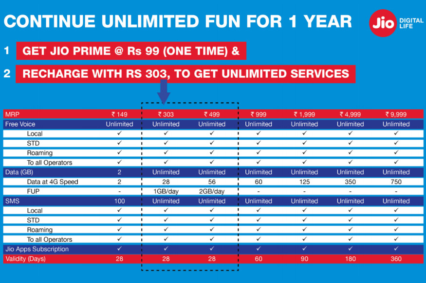 Reliance Jio Prime Membership Enrollment Begins Today ; Where and How to Enroll