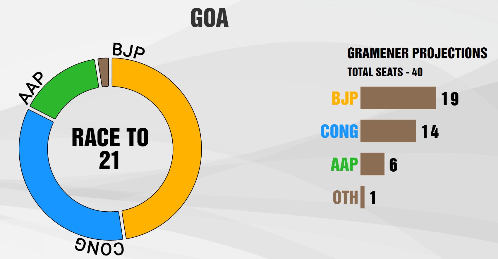 network18-gramener-projections-goa