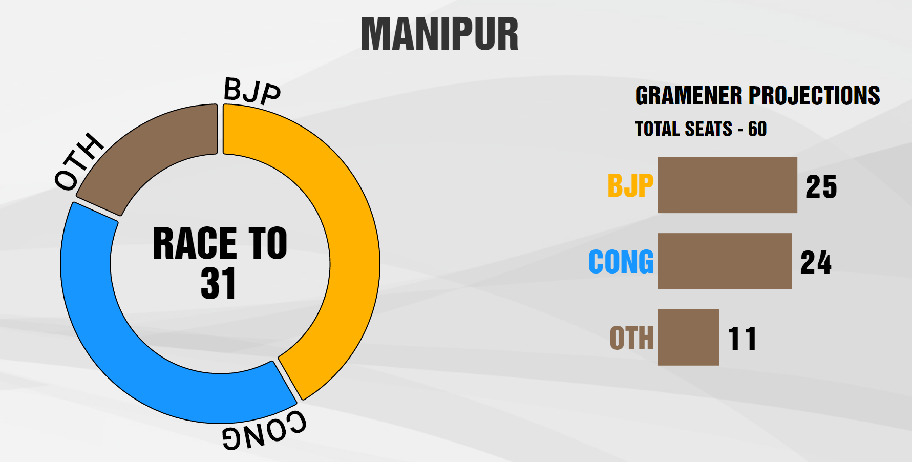 network18-gramener-projections-manipur