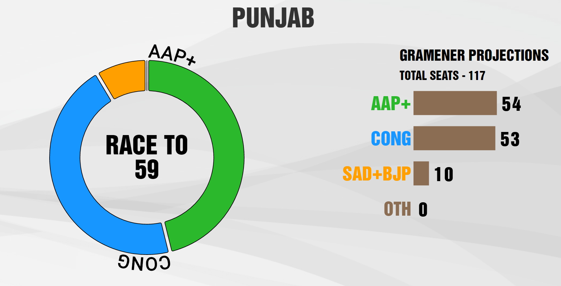 network18-gramener-projections-punjab-revised