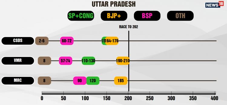 up-poll-of-polls-3-agencies
