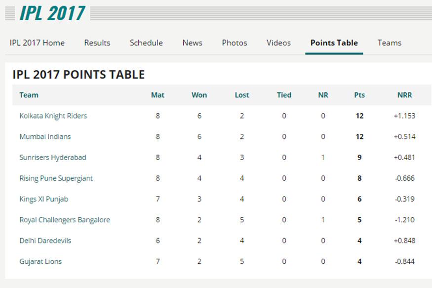 IPL Schedule 2017 | IPL Points Table | VIVO IPL 10