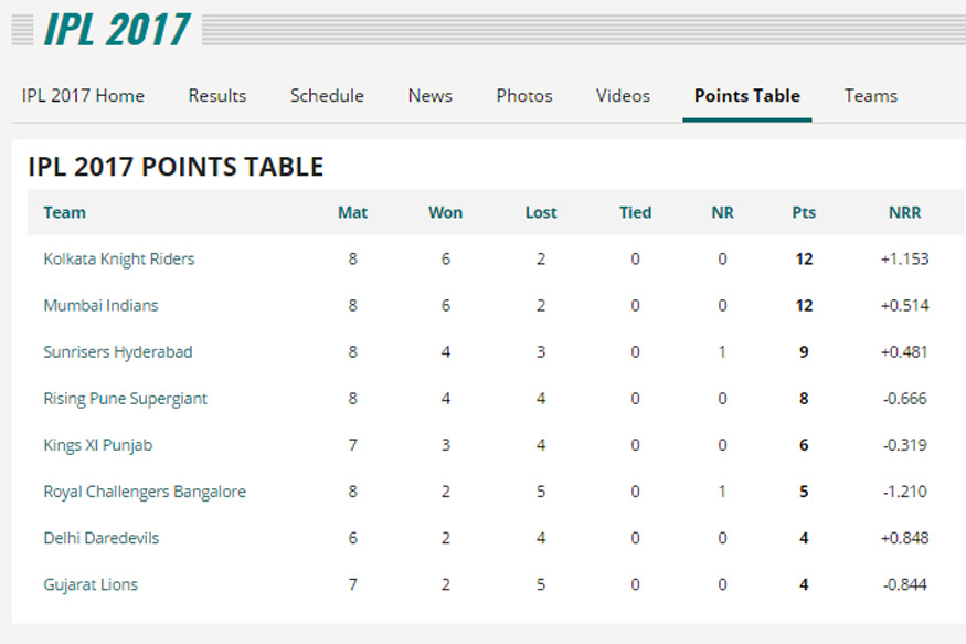 IPL Points Table_Week 3