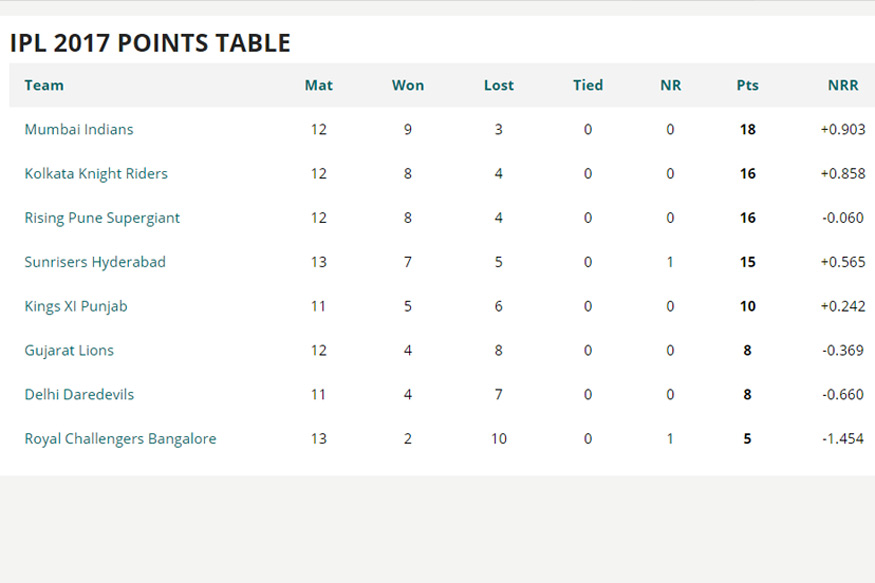 IPL Points Table: Top Movers After a Month
