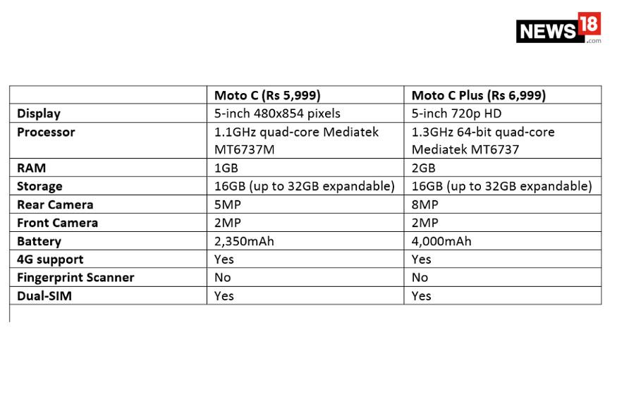 Motorola Moto, Moto C, Moto C Plus, Moto C vs Moto C plus, technology news