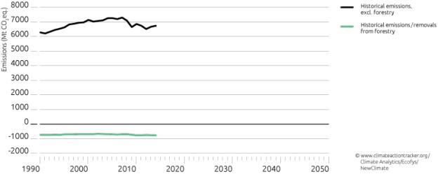 climate graph 1