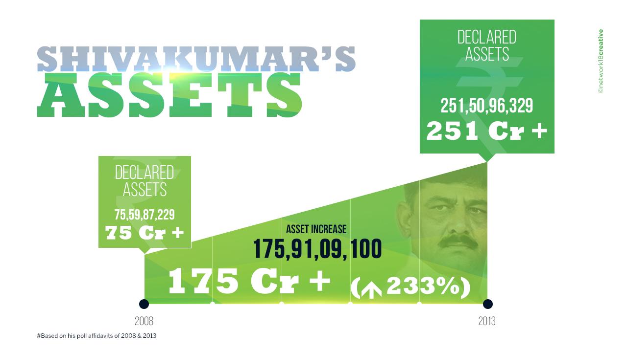 DK SHIVAKUMAR27S ASSETS